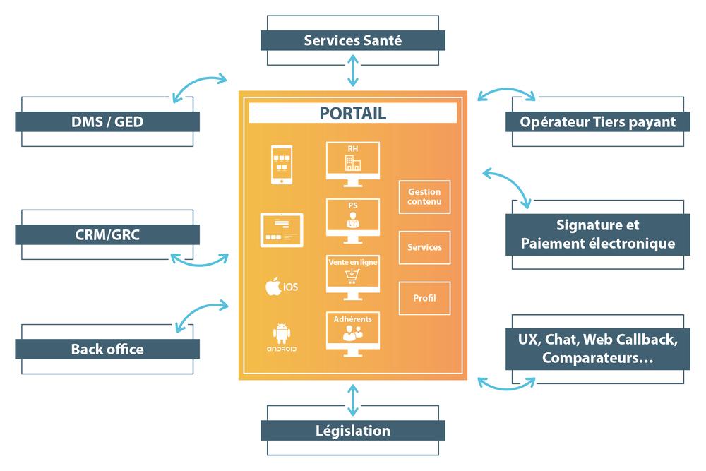 Nos portails clients sont interopérables avec différentes solutions : GED, Opérateur de Tiers Payant, Back Office...
